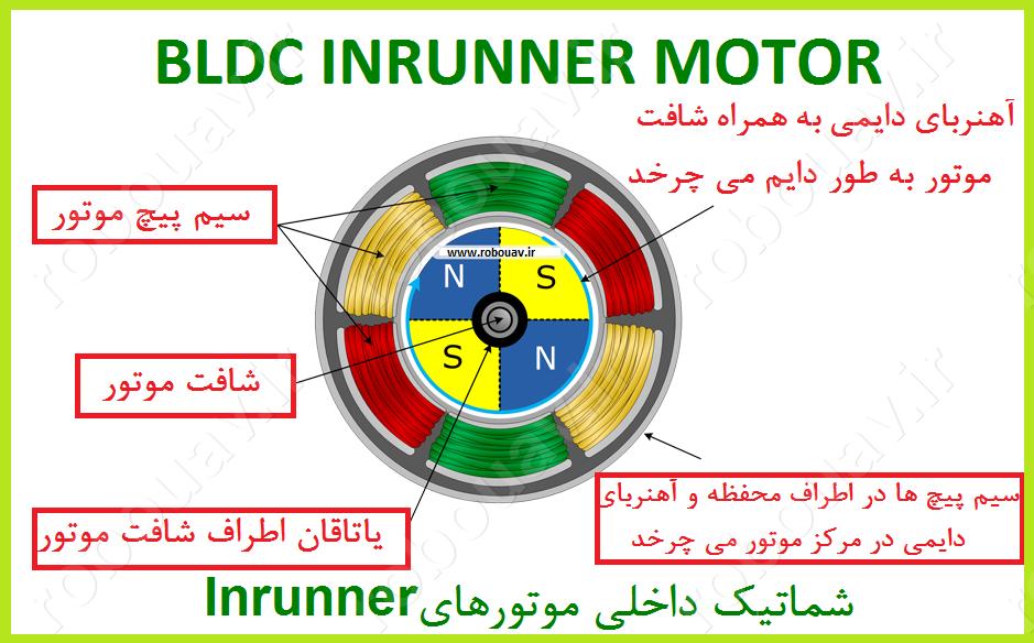 Inrunner detail