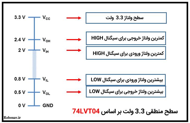 سطح منطقی 3.3 ولت بر اساس 74LVT04