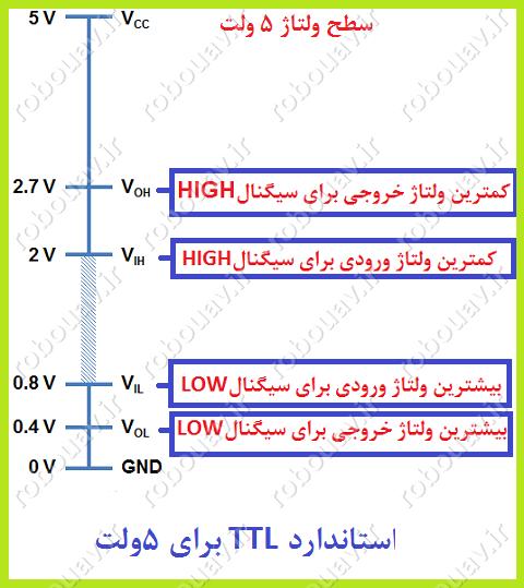 استاندارد TTL
