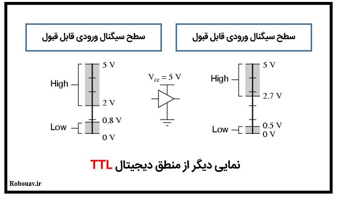 سطح منطقی در TTL