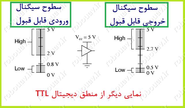 نمایی دیگر از سیگنال TTL