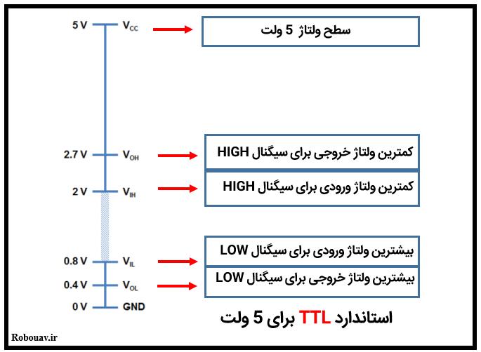 استاندارد TTL برای 5 ولت - سطح منطقی