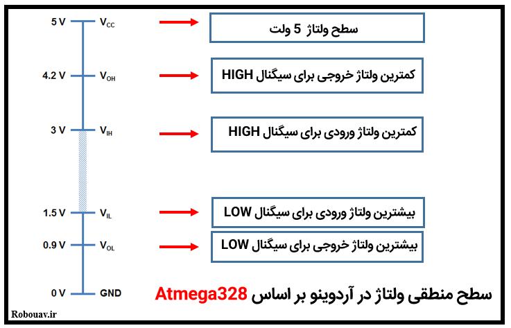 سطح منطقی ولتاژ در آردوینو بر اساس Atmega328