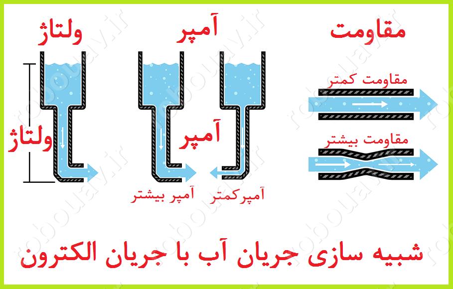 شبیه سازی نحوه کار ترانزیستور با مفهوم جریان آب