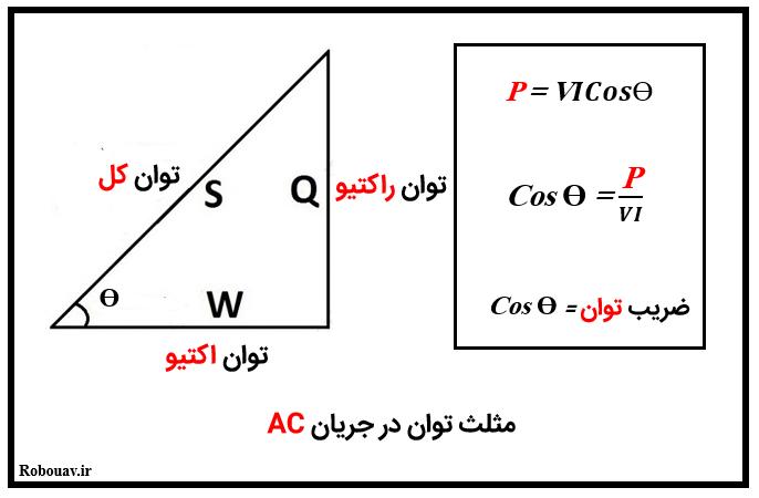 مثلث توان الکتریکی در جریان AC
