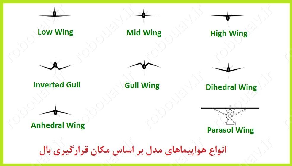 wing type