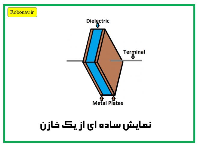 create_capacitor