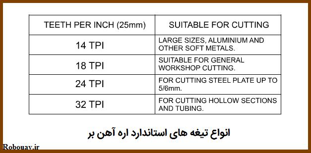 استاندارد تيغه اره آهن بر