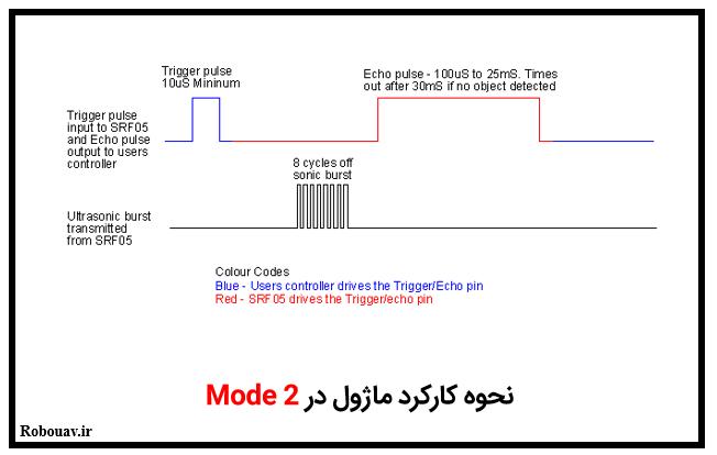 نحوه کارکرد ماژول آلتراسونیک SRF05 در مد 2