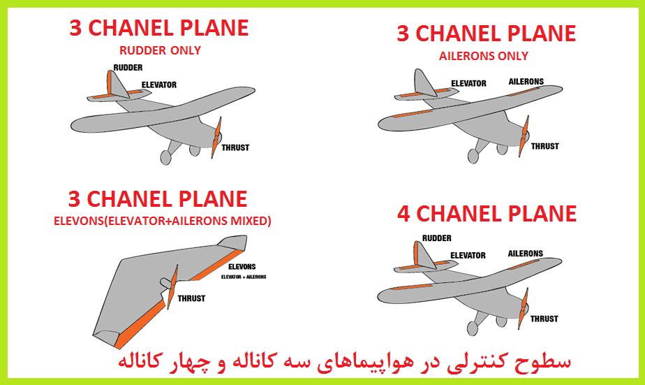plane-control