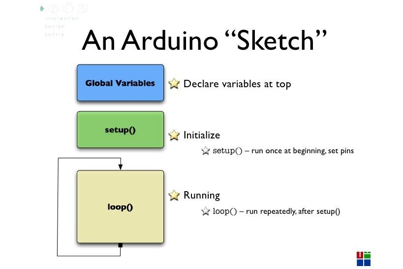 جلسه 5 دوره arduino- ساختار کدنویسی