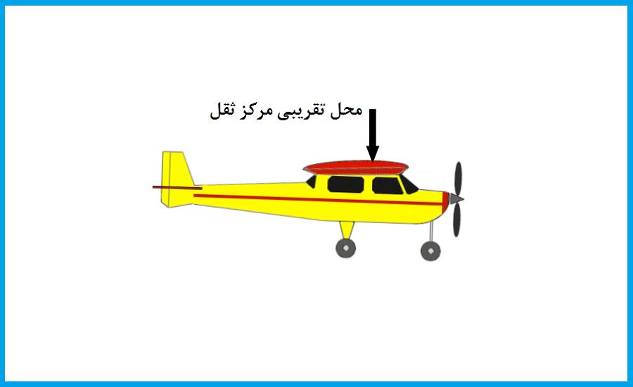 centre-of-gravity-plane
