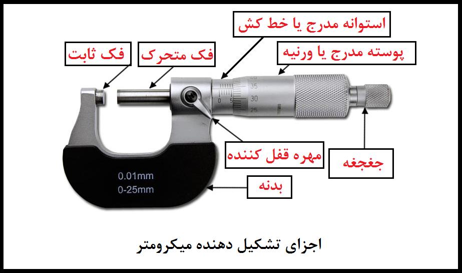 micrometer-_parts