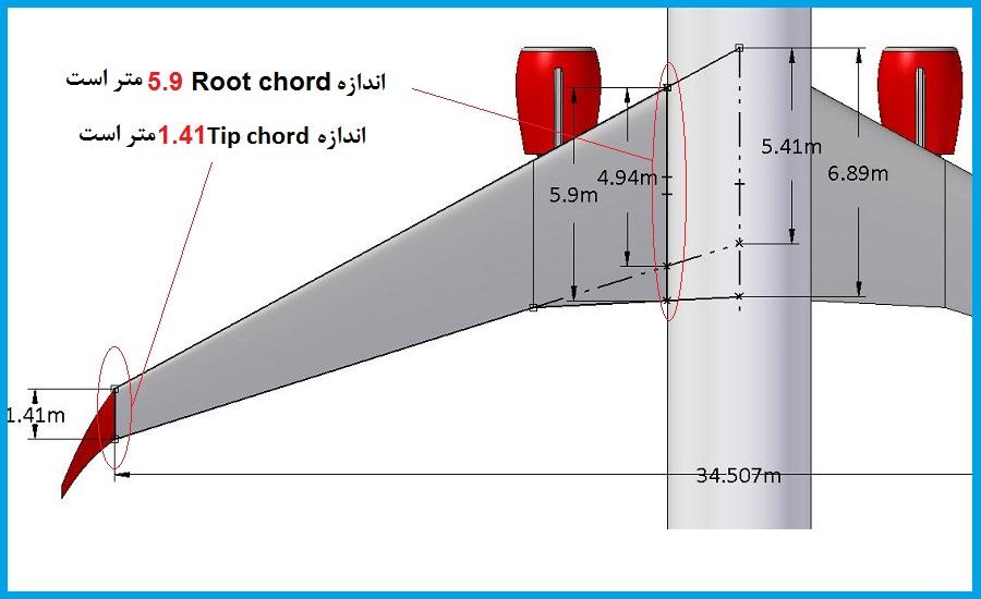 root-chord-plane
