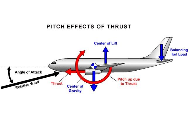 جلسه سوم- مرکز ثقل در هواپیمای مدل