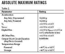 جدول absolute maximum ratings - دیتاشیت خوانی