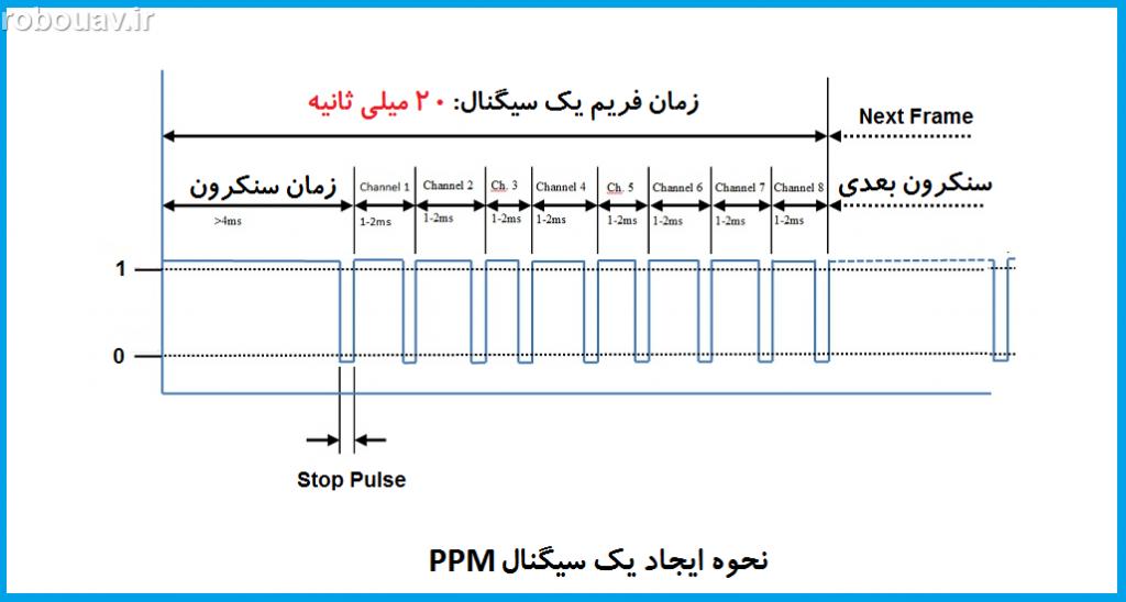سیگنال PPM