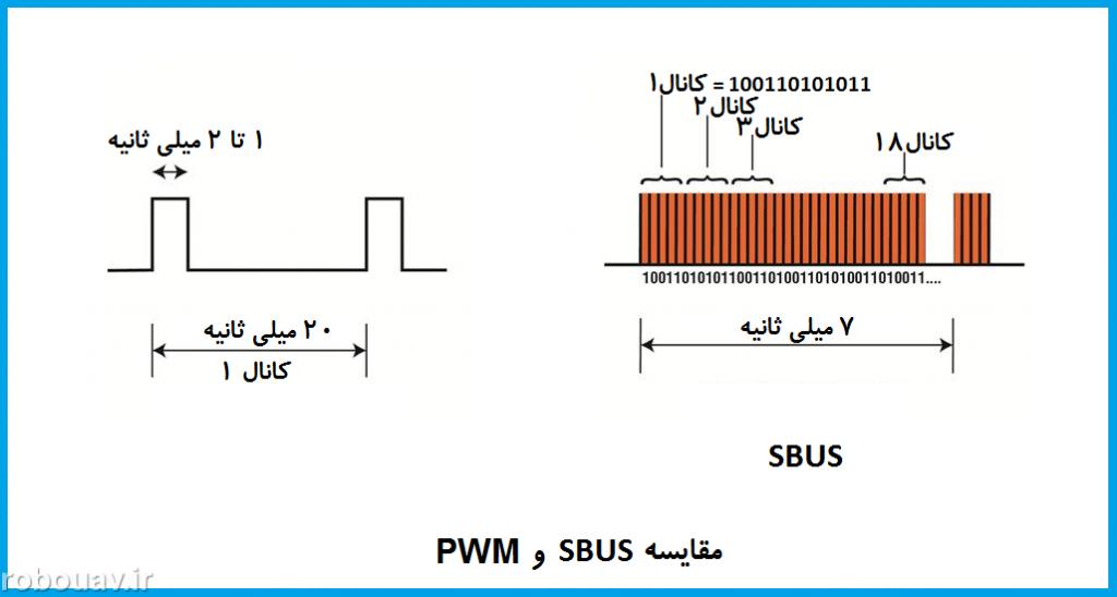 مقایسه سیگنال SBUS و PWM