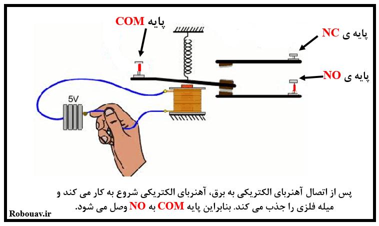 عملکرد یک رله پس از اتصال به برق