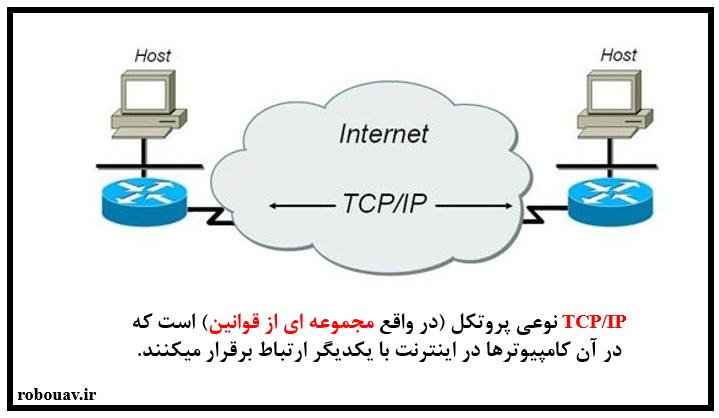 پروتکل TCP/IP