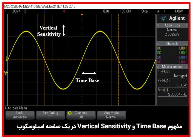 مفهوم Time base و Vertical Sensitivity