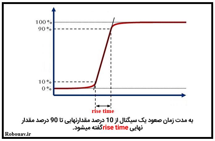 مفهوم rise time