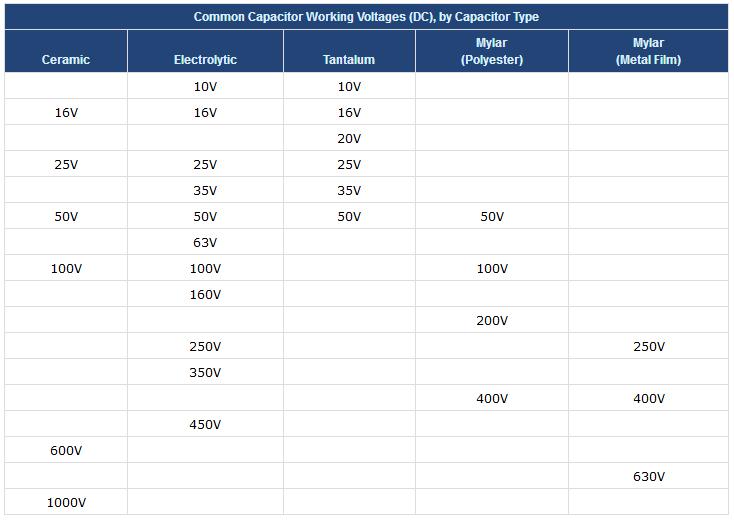جدول مربوط به ولتاژ سری های مختلف خازن ها