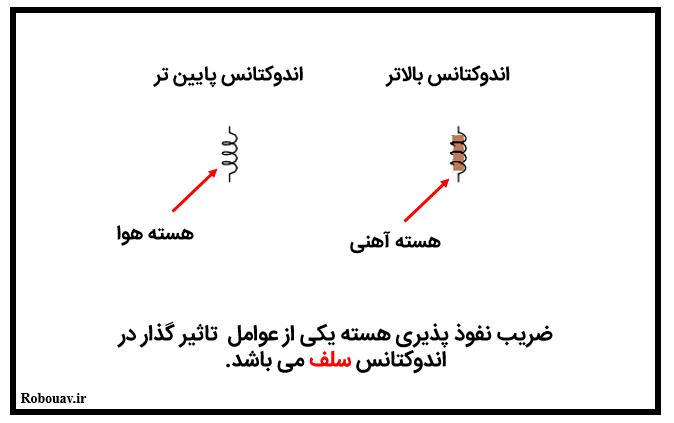 سلف چیست - ضریب نفوذ پذیری هسته