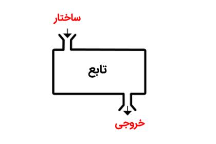 ارسال ساختارها به توابع