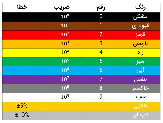 جدول رنگ مربوط به مقاومت ها