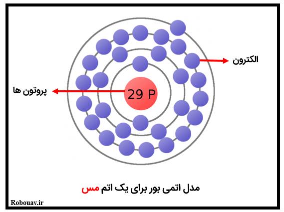 مدل اتمی بور برای اتم مس - مفهوم الکتریسیته