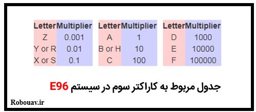 جدول حروف مقاومت های SMD