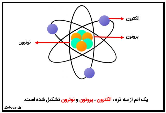 اجزای سازنده اتم - الكتريسيته