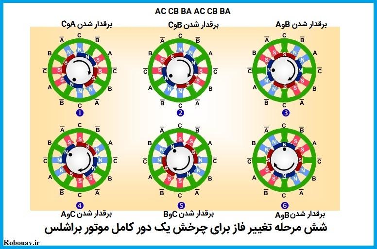 کموتاسیون موتورهای براشلس در شش مرحله