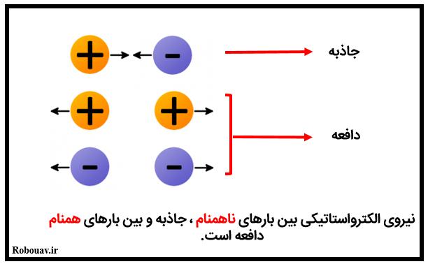قانون کولن - نیروی الکترواستاتیکی بین دو ذره