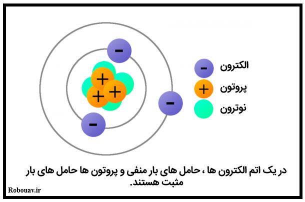 بارهای الکتریکی الکترون و پروتون