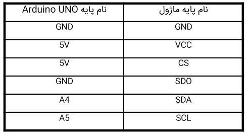 ارتباط با ماژول ADXL345 با پروتکل I2C