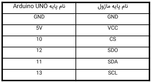 اتصال ADXL345 به آردوینو با پروتکل SPI