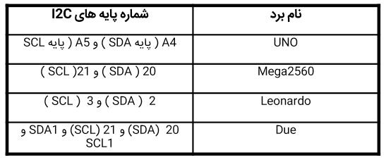 پایه های پروتکل I2C در بردهای مختلف آردوینو