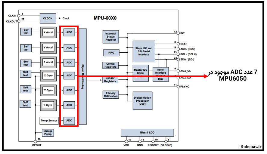 ADC های موجود در سنسور MPU6050