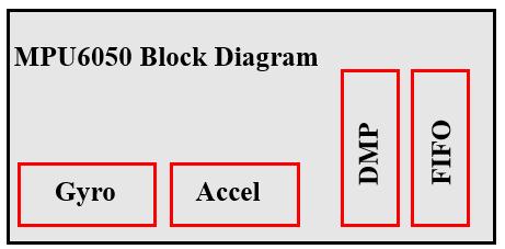 بلوک دیاگرام MPU6050