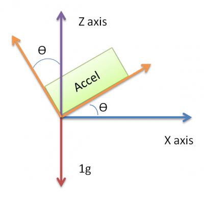 محاسبه زاویه با شتاب سنج