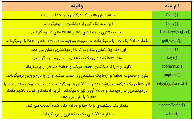 متدهای مختلف دیکشنری در پایتون