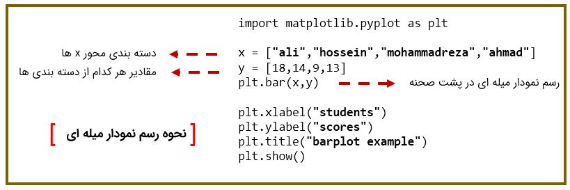 رسم نمودار میله ای با  matplotlib