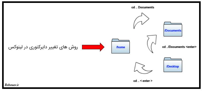 دستورات Linux در Raspberry pi