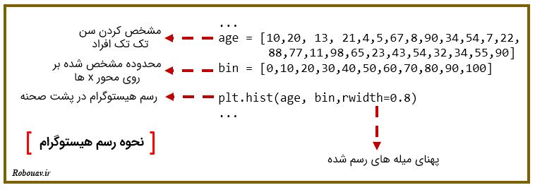 هیستوگرام matplotlib