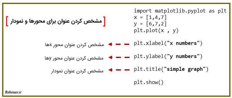عنوان برای نمودار -  matplotlib