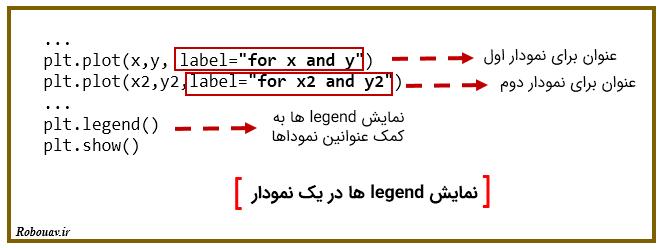 نمایش legend ها با matplotlib
