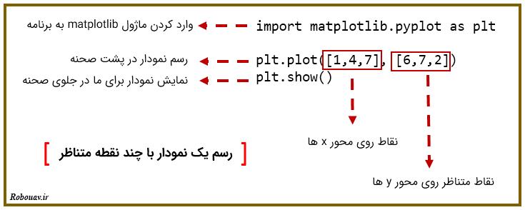 matplotlib - plot