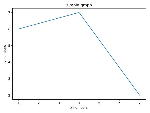 نمودار عنوان دار -  matplotlib